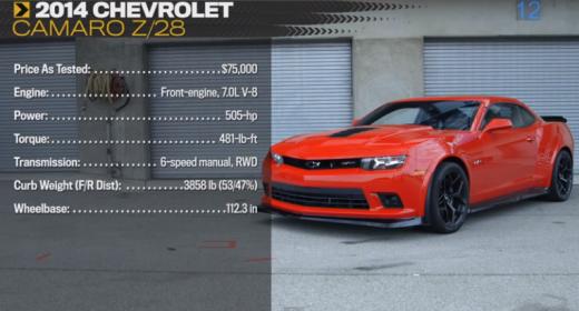 Motor Trend Sets A Hot Lap Around Laguna Seca In The 2014 Camaro Z/28
